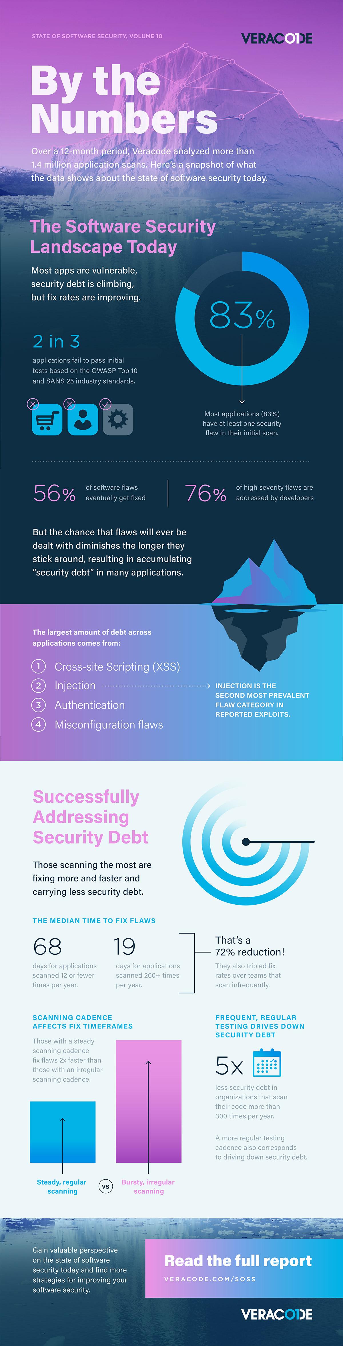 SoSS Infographic