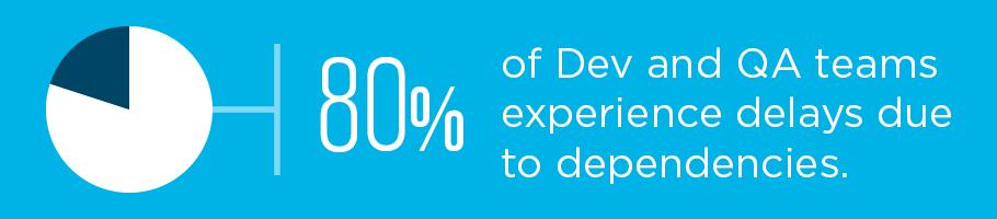 Software development delays dependencies