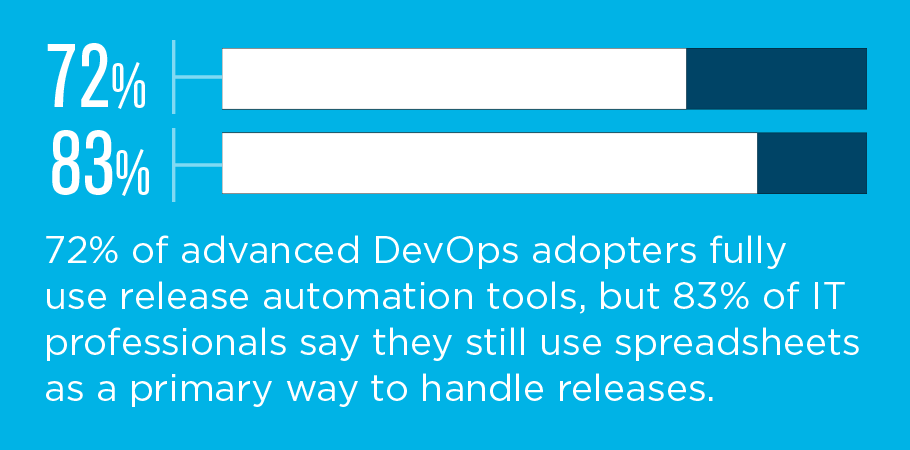 DevOps Release and Automation