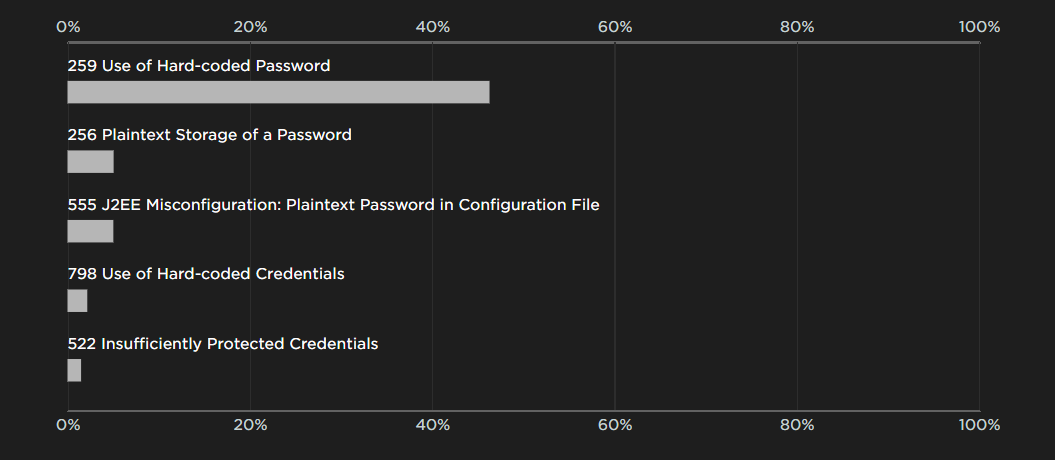 Credentials Management Flaw Rates