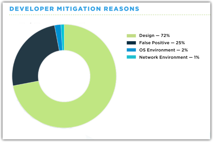 Developer Mitigation Reasons
