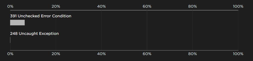 Error Handling Flaw Rates