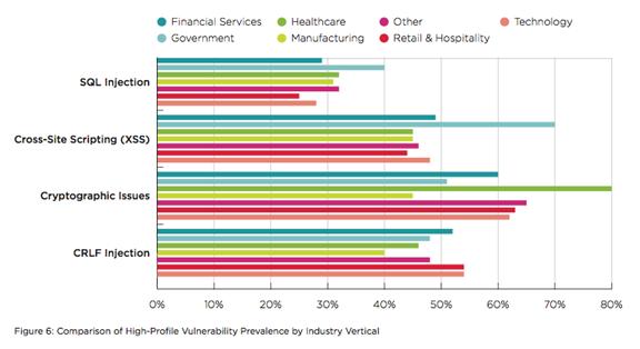 Industry AppSec Breakdowns