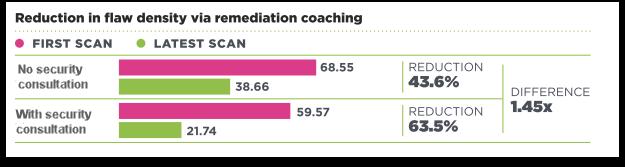 Remediation Coaching