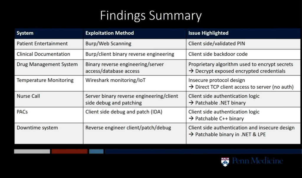 Findings Summary
