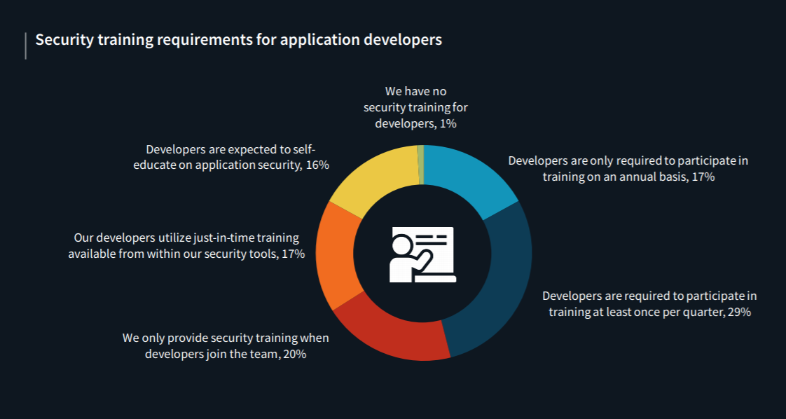 Security training requirements for app developers