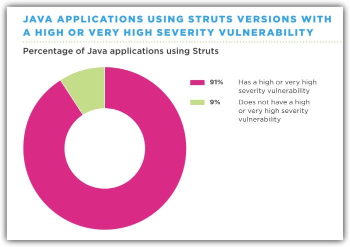 Java Applications Using a Vulnerable Version of Struts
