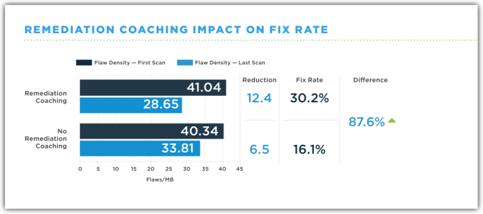 Remediation Coaching Impact on Vulnerability Fix rate