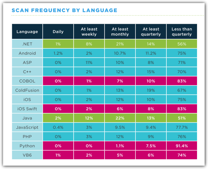 Scan Frequency By Language
