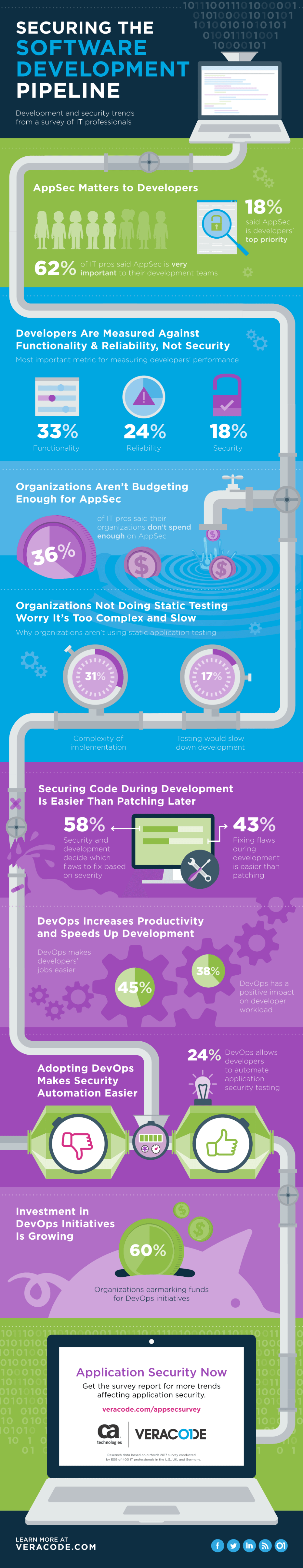 Securing the Software Development Pipeline Survey Infographic