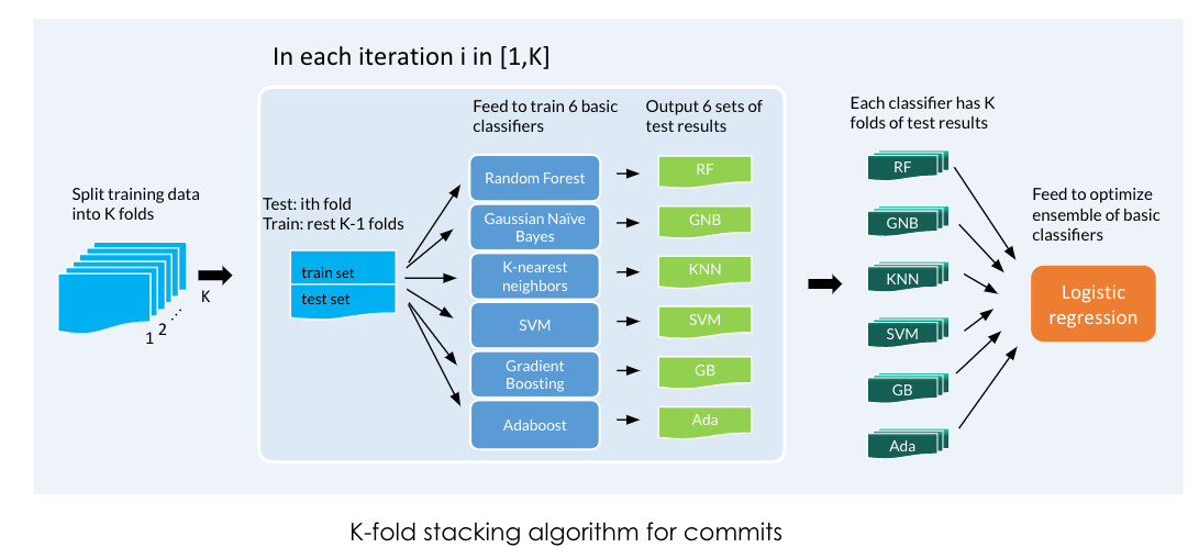 K stacking algorithm