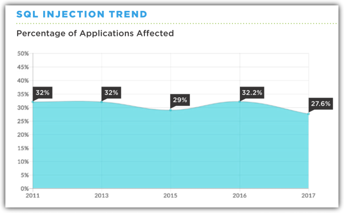 Applications Affected by SQL Injection Trend