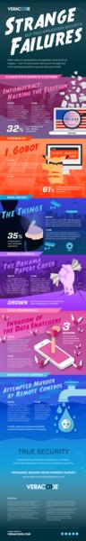 Strange but True Application Security Failures [Infographic] - DZone