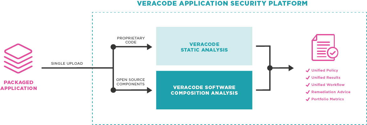 CA Veracode Software Composition Analysis