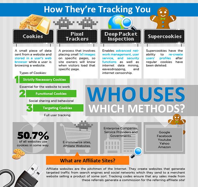 ways of tracking