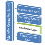 Mobile Stack Hardware