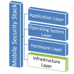 Mobile Stack - Infrastructure
