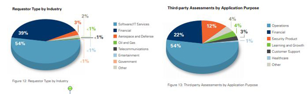Third Party Assessment by Application Purpose