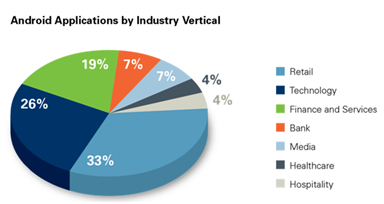 Android Application by Industry Vertical