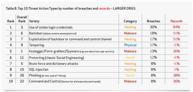 Threat Action Types