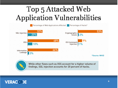 Top 5 Attacked Web Application Vulnerabilities