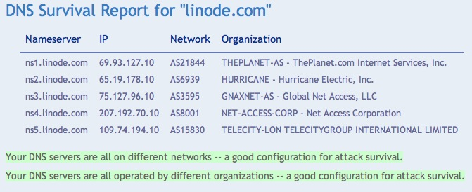 DNS Survival Report for linode.com
