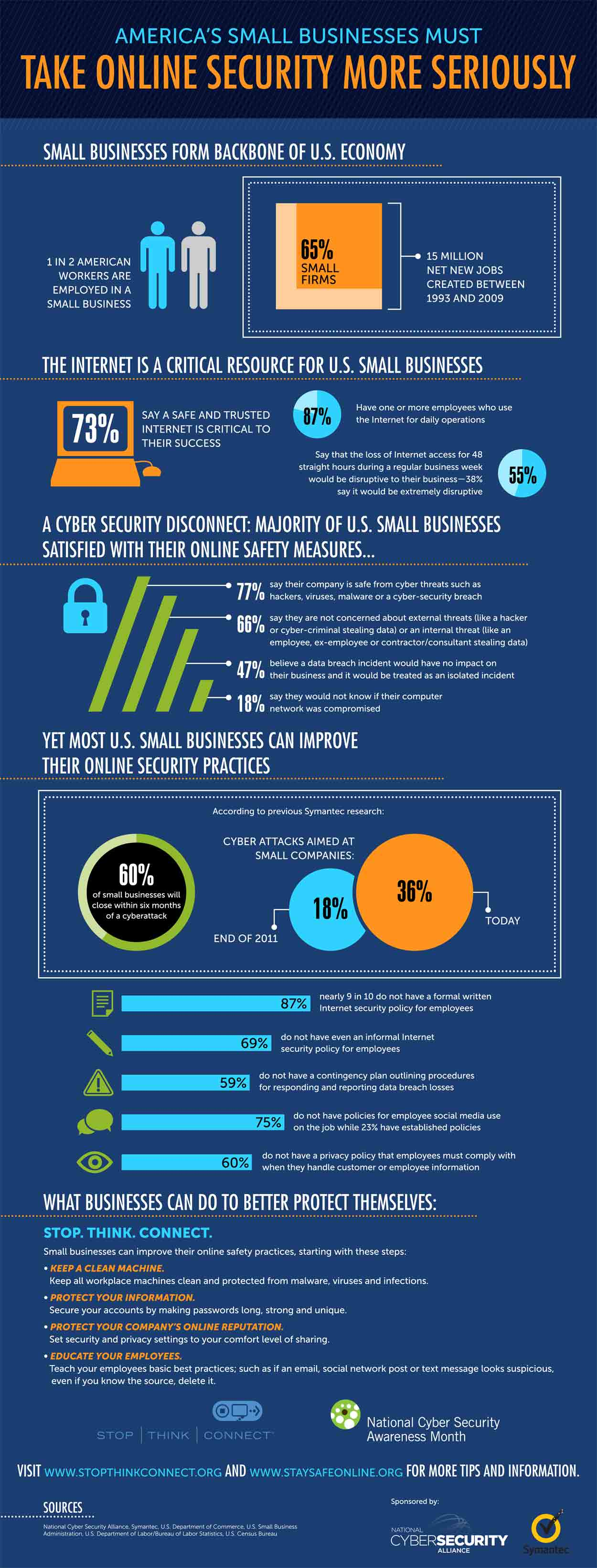 Small Business Online Security Infographic from NCSA | CA ...
