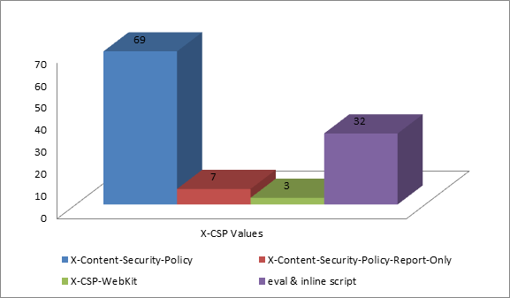 Content Security Policy (CSP) Results