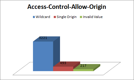 access-control-allow-origin