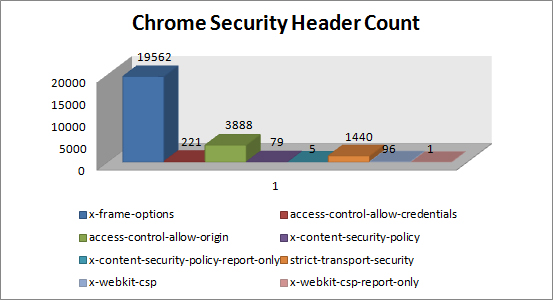 chrome-security-header-count