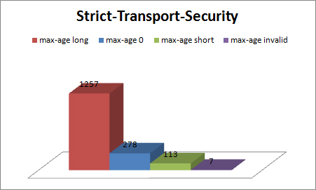 strict-transport-security