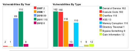 Webkit-Vulns by Type and Year