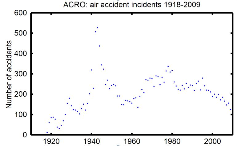 acro-air-incidents