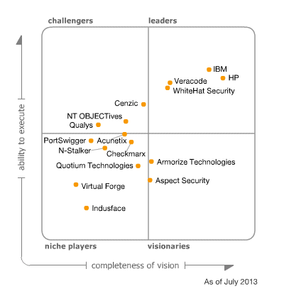 Veracode Recognized as a Leader in the 2013 Magic Quadrant