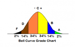 bell-curve-security-training