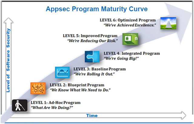 application-security-program-maturity-curve