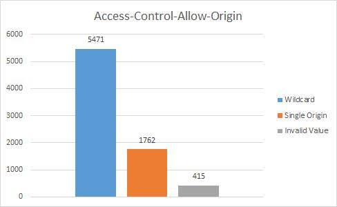 how to set access control allow origin