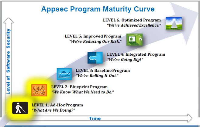 The appsec program maturity curve 2 of 4 veracode a blueprint program appsec maturity curve malvernweather Image collections
