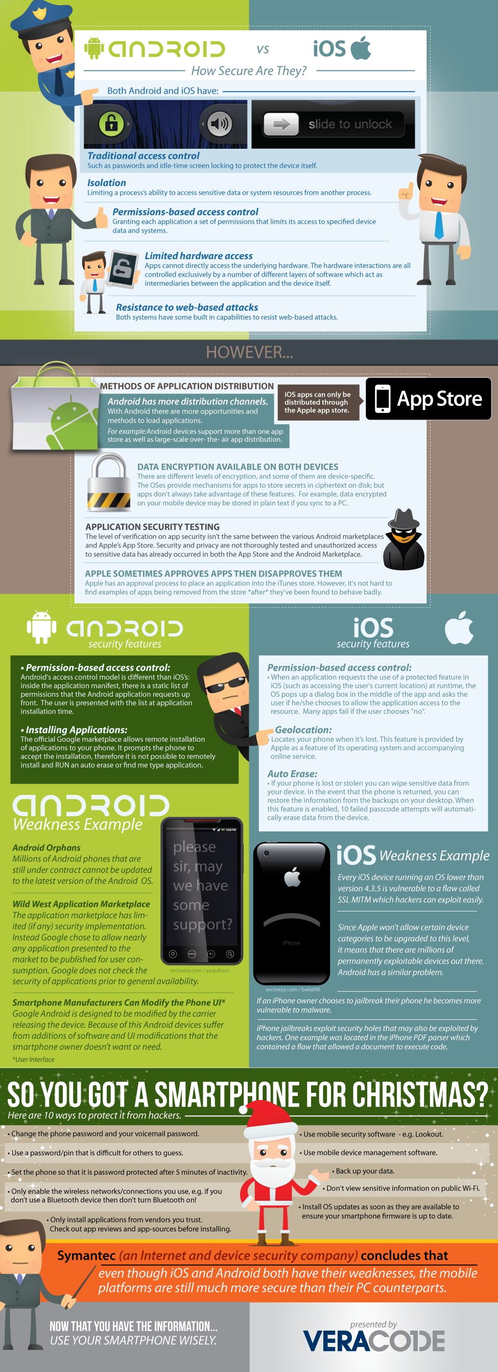 Mobile Security - Android vs  iOS | Veracode